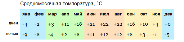 Погода в Вильнюсе на год (среднемесячная температура)